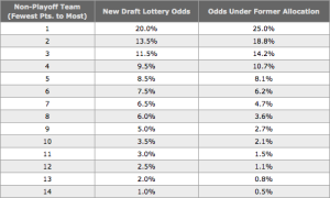 New NHL Lottery format